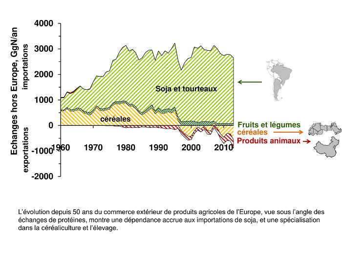 Evolución en los últimos 50 años del comercio exterior de productos agrícolas de Europa, reflejando un aumento de las importaciones de soja y piensos para la cría de animales.