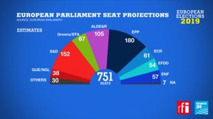 نتایج انتخابات پارلمانی اروپا