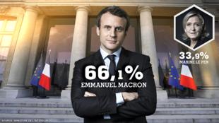 Emmanuel Macron recebeu pouco mais de 20 milhões de votos válidos, quase o dobro de Le Pen.