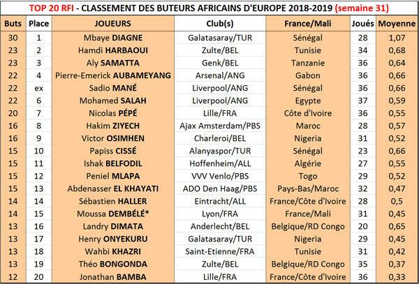 Le Top 20 RFI 2018-2019, semaine 31.