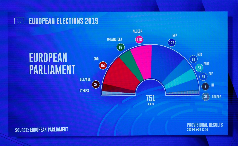 Projeção da composição do próximo Parlamento Europeu é vista em uma estimativa dos resultados das eleições europeias. Bruxelas, Bélgica, 27 de maio de 2019.