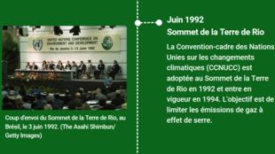 Création du Giec, COP 21, «Marche du siècle»: 40 ans de mobilisation internationale contre le réchauffement climatique.