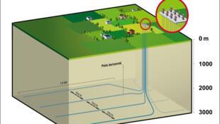 L'impact visuel des puits de gaz de schiste peut être limité par leur regroupement en «cluster».