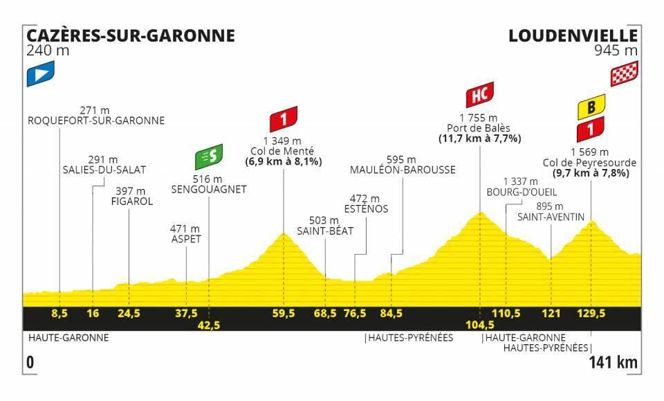 The profile of the eighth stage of the Tour de France.
