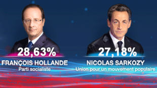 Francois Hollande na Nicolas Sarkozy