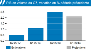 A OCDE considera que o PIB das principais econômias do planeta desacelerou na 1ª metade de 2014 comparado com o 2° semestre do ano passado.