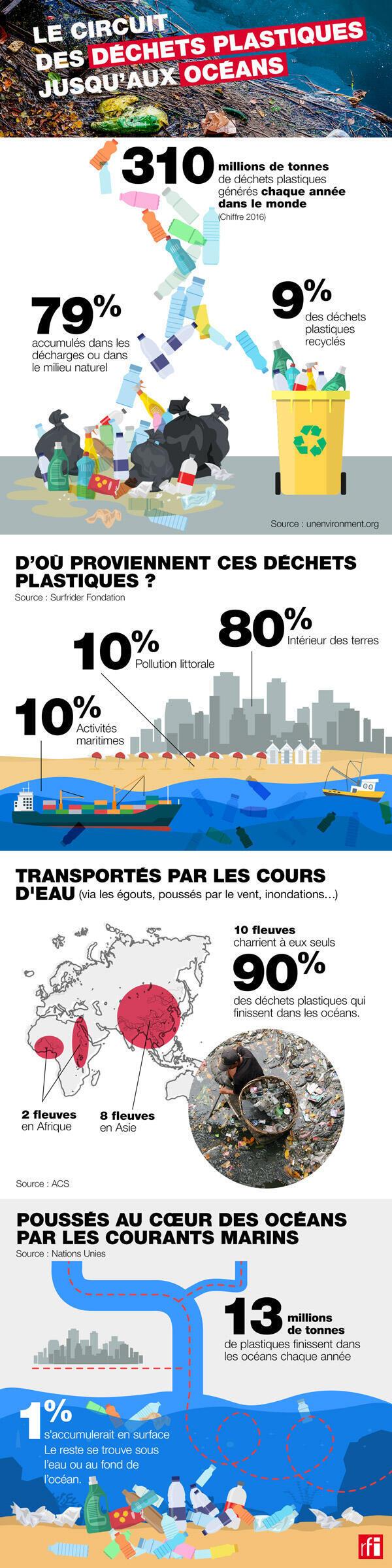 Le circuit des déchets plastiques jusqu'aux océans.
