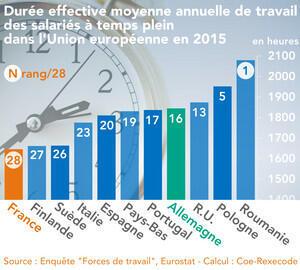 Duración real media anual del trabajo de los asalariados a tiempo completo de la Unión europea en 2015.
