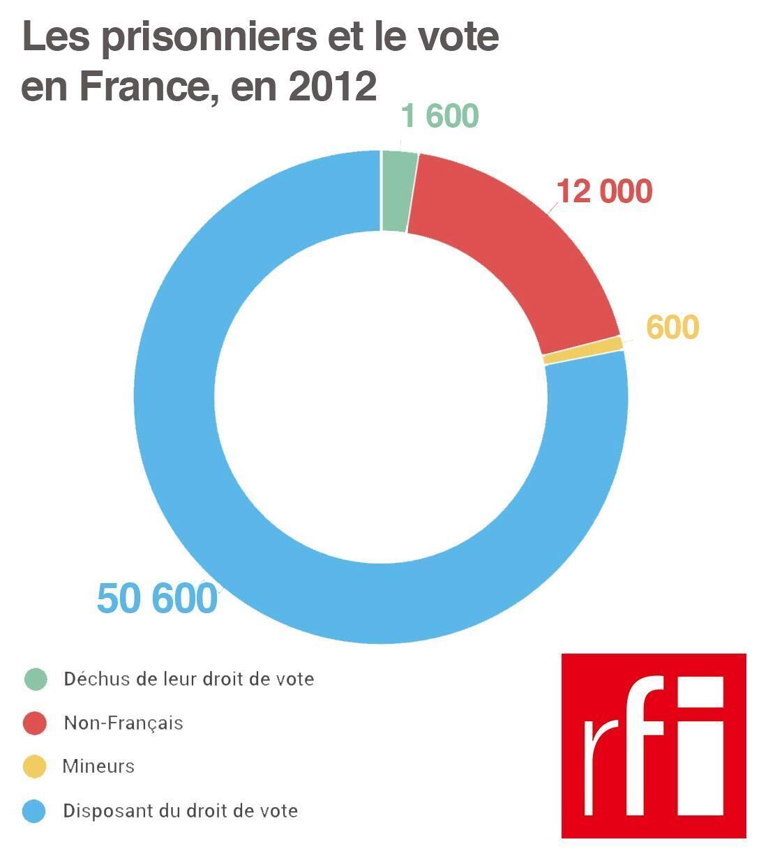 Source : ministère de la Justice. Chiffres pour l'élection présidentielle de 2012.