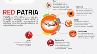 Red Patria: plataforma venezuelana para interconectar os movimentos sociais.