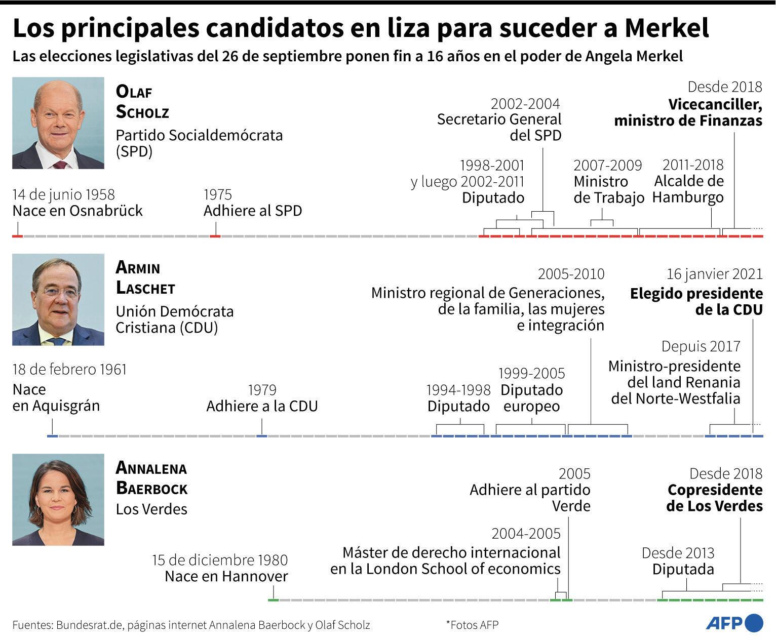 Los principales candidatos en liza para suceder a Angela Merkel en Alemania