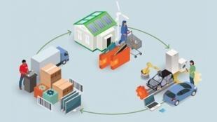 La economía circular es un sistema que imita a la naturaleza.