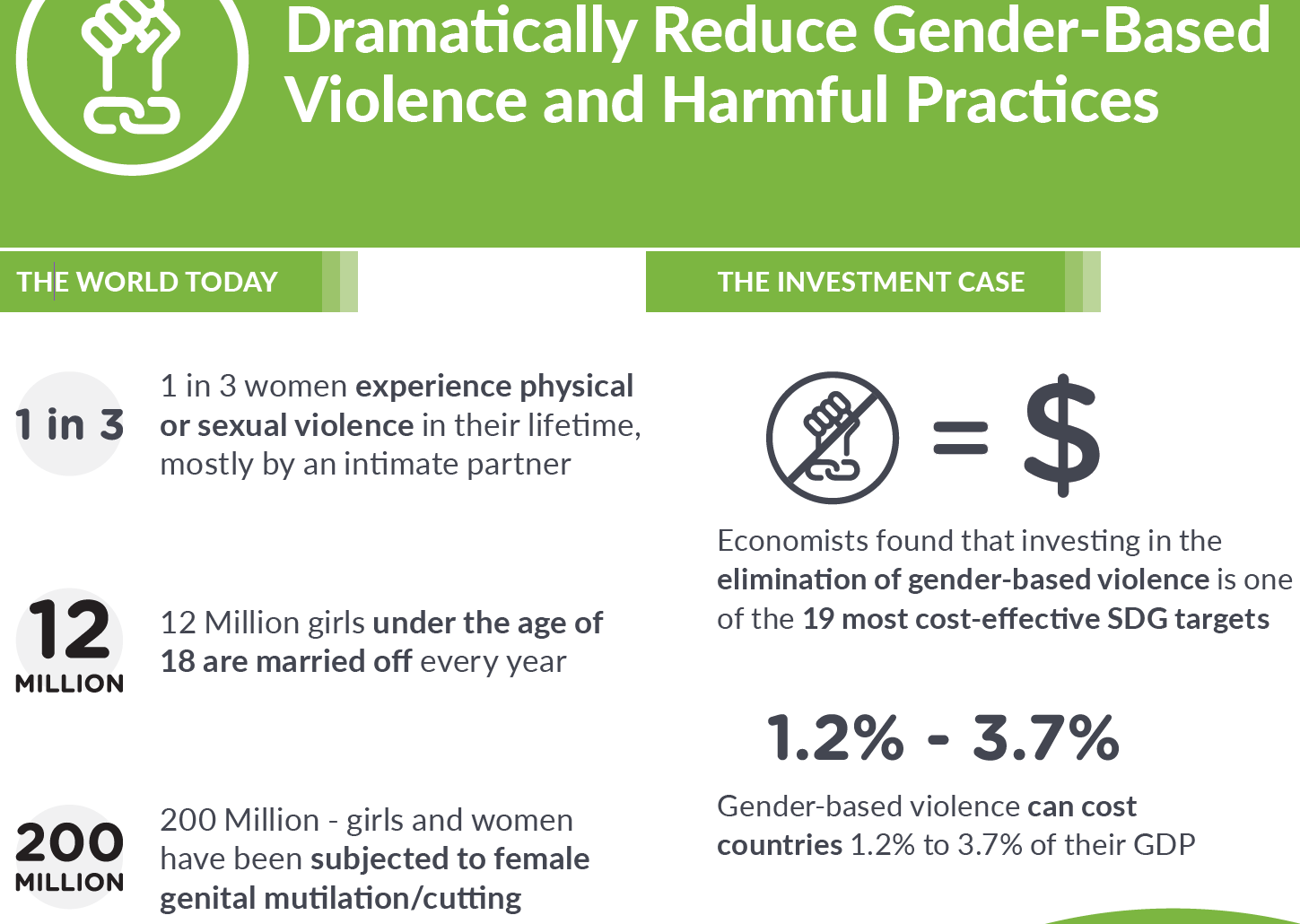 Women Deliver Dramatically Reduce Gender-Based Violence and Harmful Practices