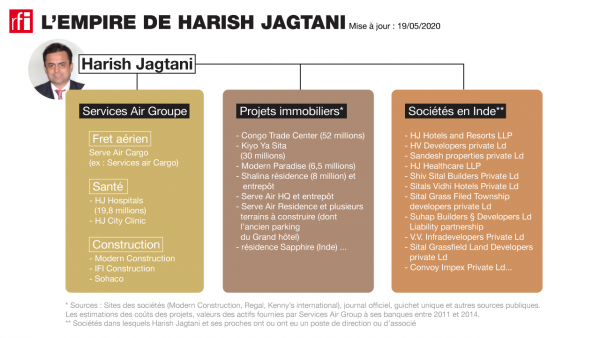 L'empire de Harish Jagtani.