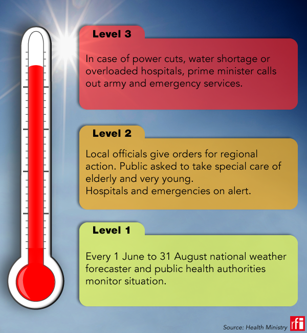 Plan canicule infographie ENGLISH