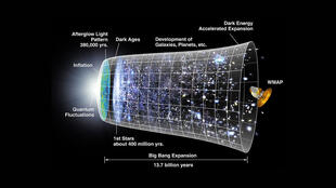 Gráfico demonstra a expansão do universo, onde o espaço é representado em cada momento, em seções circulares.
