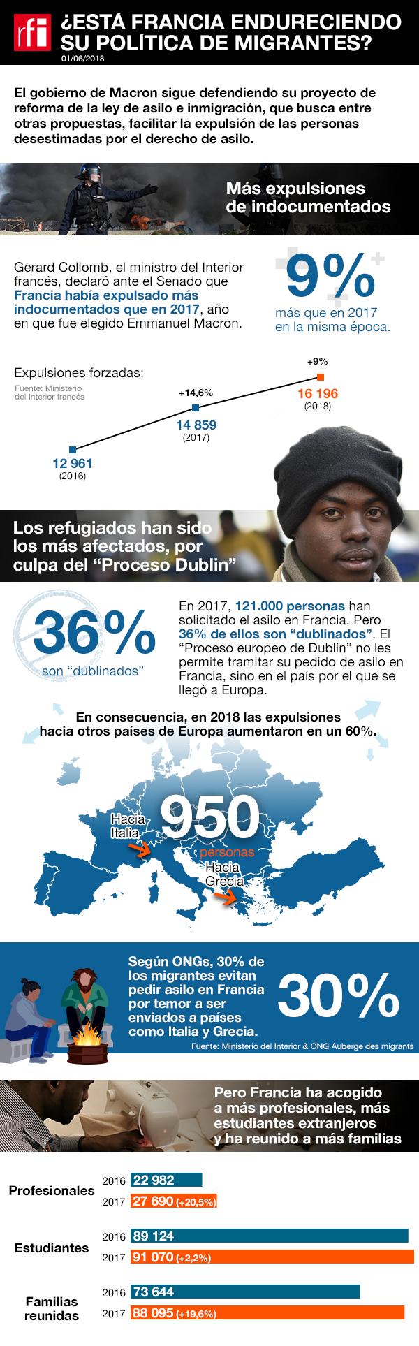 Infografía: ¿Está Francia endureciendo su política de migrantes?