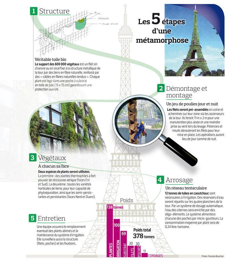 Projeto de cobertura vegetal da Torre Eiffel.