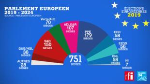 Le nouvel hémicyclique européen après le scrutin du 26 mai 2019.