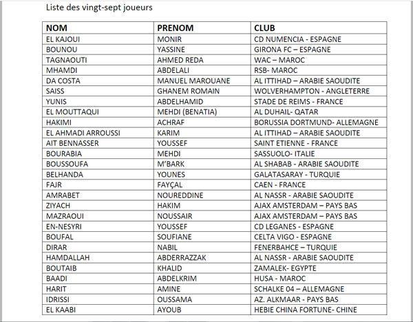 Maroc : la liste des 27 «Lions de l'Atlas» présélectionnés pour la CAN 2019.