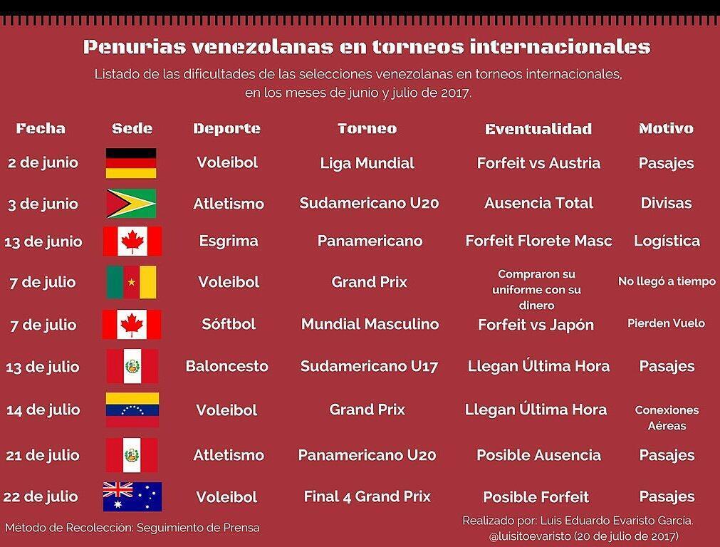 Le sociologue spécialiste du sport Luis Evaristo a recensé les derniers ratés des sélections nationales vénézuéliennes.