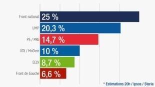 Предварительные результаты европейских выборов по Франции
