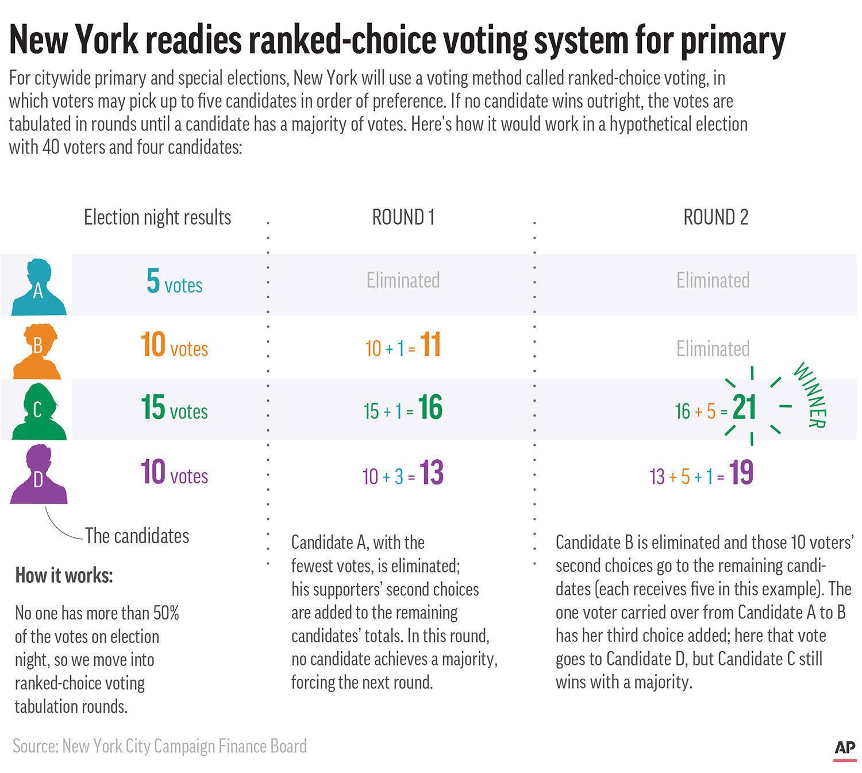 Nueva York utilizó un nuevos sistema de votación de clasificación de preferencias.
