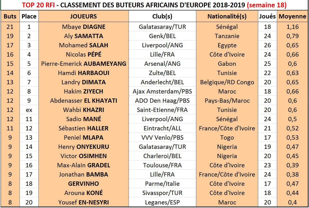 Le Top 20 RFI 2018-2019, semaine 18.