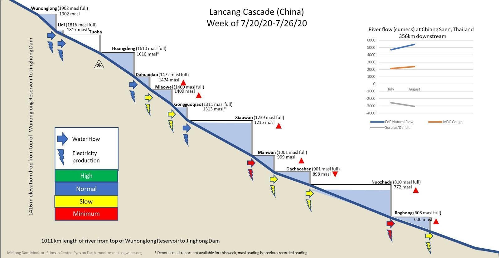 MEKONG_MDM  :Illustrative example of Lancang Cascade analysis from week of 7/20/2020-7/26/2020.