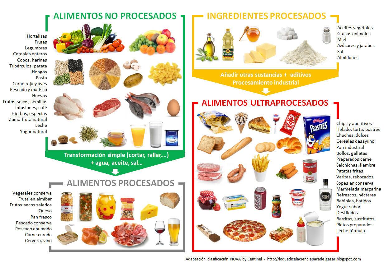 Los Alimentos Ultraprocesados Aumentan El Riesgo De Padecer Enfermedades Cardiovasculares Salud Y Bienestar
