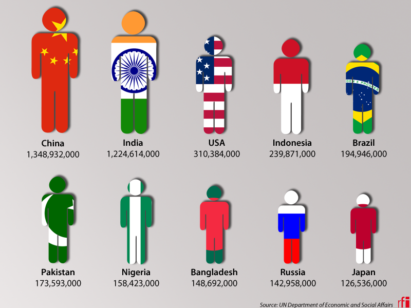 The 10 most populated countries