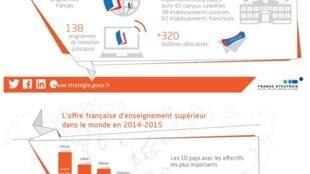 L'offre française d'enseignement supérieur à l'étranger en chiffres.