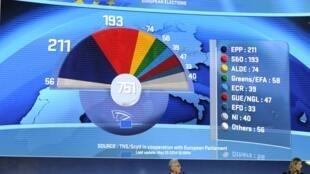 Telão mostra os resultados das eleições europeias dentro do Parlamento, em Bruxelas, neste domingo, 25 de maio de 2014.