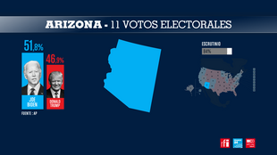 Swing state Arizona turned blue, but Biden's advantage started to shrink overnight