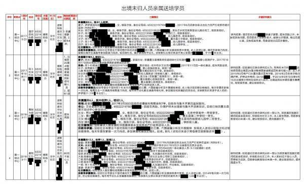 """Part of the """"Karakax list"""" a leaked document giving names of Uyghurs detained in re-education camps in Xinjiang, China."""