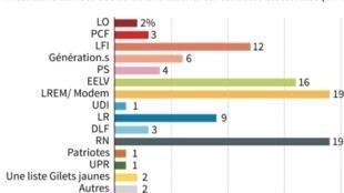 Intentions de vote des 18-25 ans français aux élections européennes, selon un sondage Ifop AFP.