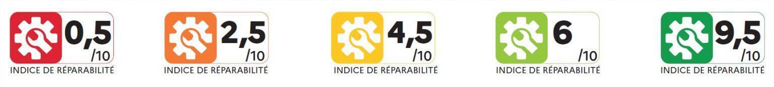 Цветовая гамма «индекса ремонтопригодности» (образец).