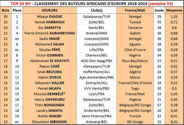 Le Top 20 RFI 2018-2019, semaine 33.