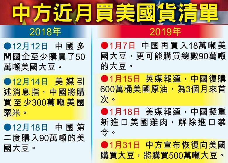 圖為香港東網刊發中國近月復購美國產品一覽表圖
