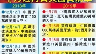 图为香港东网刊发中国近月复购美国产品一览表图