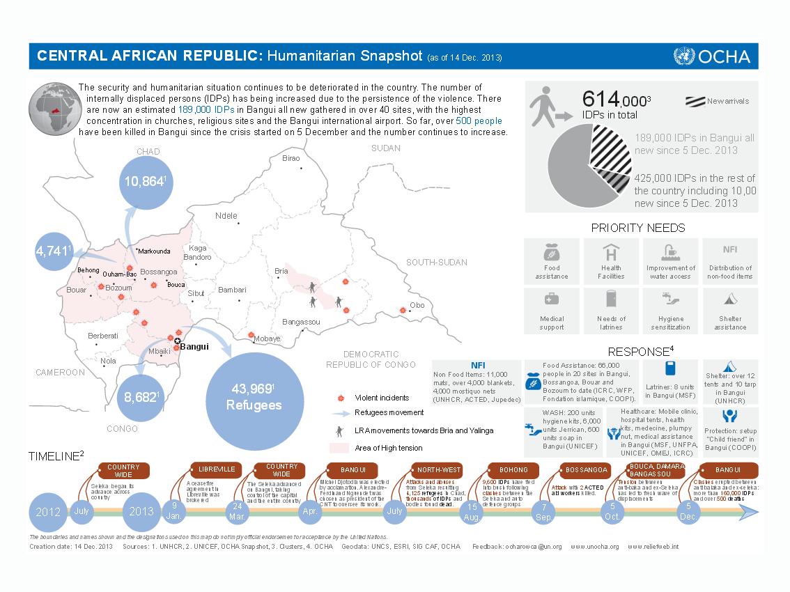 La situation humanitaire en Centrafrique est de plus en plus alarmante, pour le Bureau des affaires humanitaires des Nations unies (OCHA)