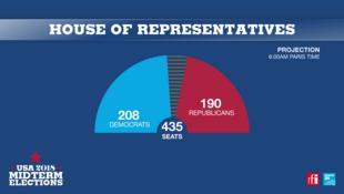 2018美國中期選舉:民主黨(藍色)贏得眾議院