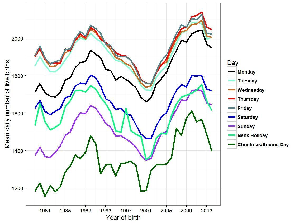 Trends in mean number of live births by day of the week in England and Wales, 1979–2014