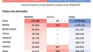 Balance mundial de la pandemia del nuevo coronavirus, al 29 de junio a las 11H00 GMT