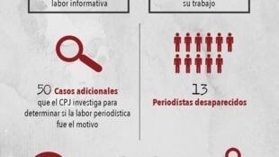 Detalle de imagen del informe del CPJ.