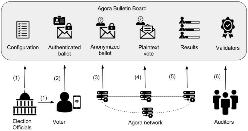 Diagram explaining the voting process using Agora's system.