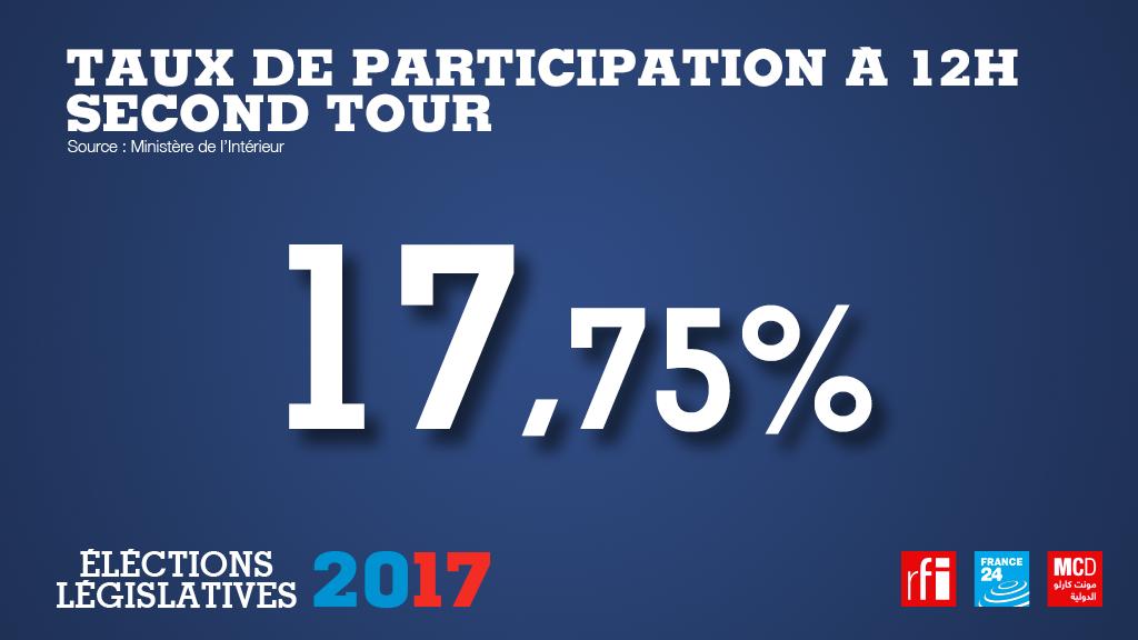 Явка на 12 часов дня во втором туре выборов парламента Франции 18 июня 2017