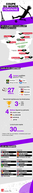 Infographie CDM féminine 2019 chiffres généraux