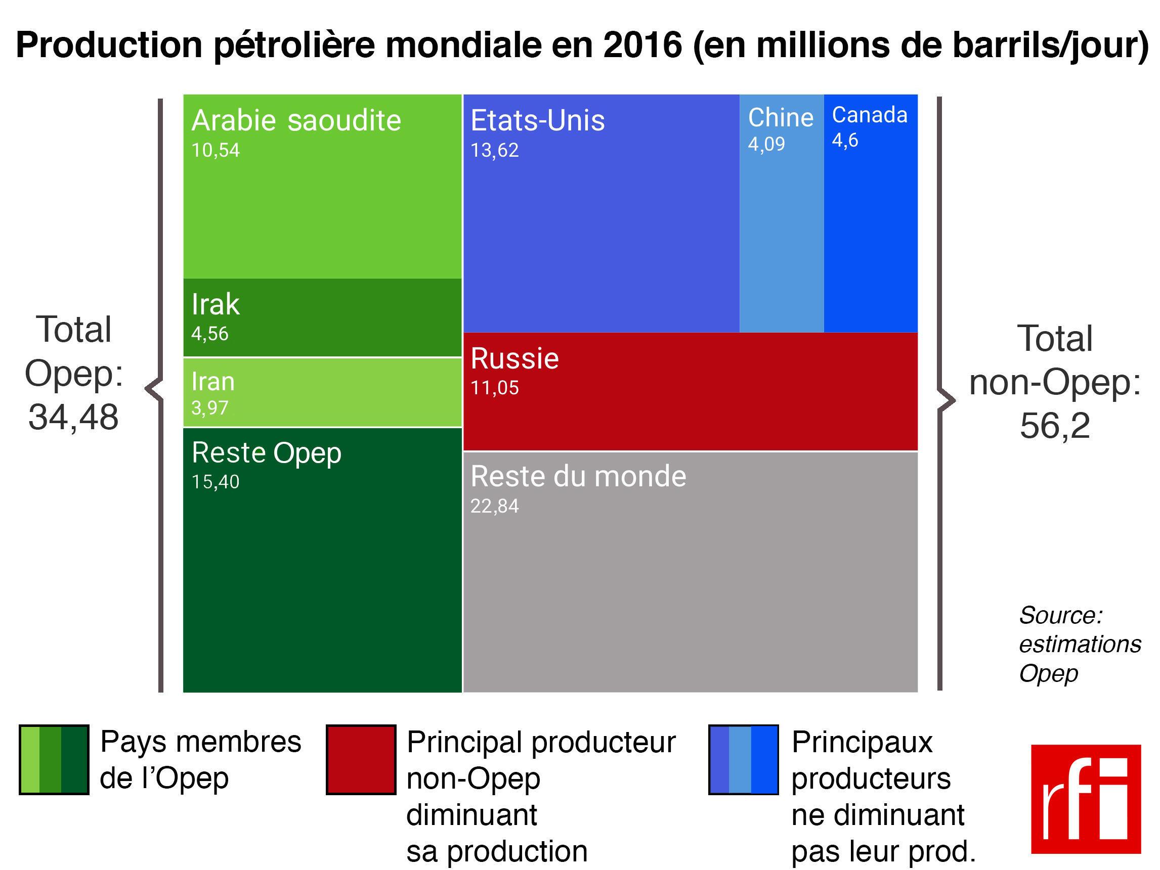 Plus de la moitié des producteurs mondiaux de pétrole s'entendent pour baisser leur production, mais pas les Etats-Unis.