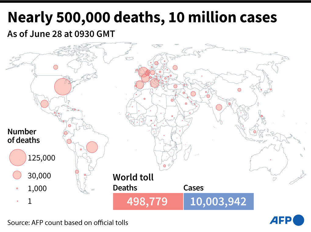 Coronavirus: nearly 500,000 dead and more than 10 million cases